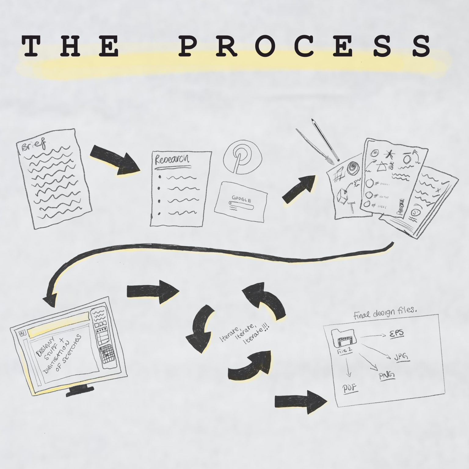 Illustration of the design process by nia sian design